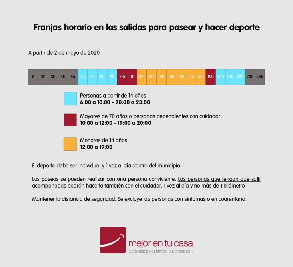 Infografía franjas horarias para salir a la calle